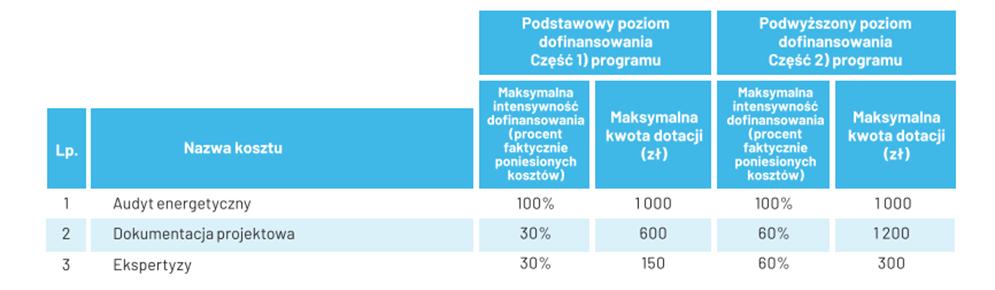 Tabela 1 dofinansowania